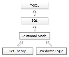 Figure 01 - Foundations of T-SQL.jpg