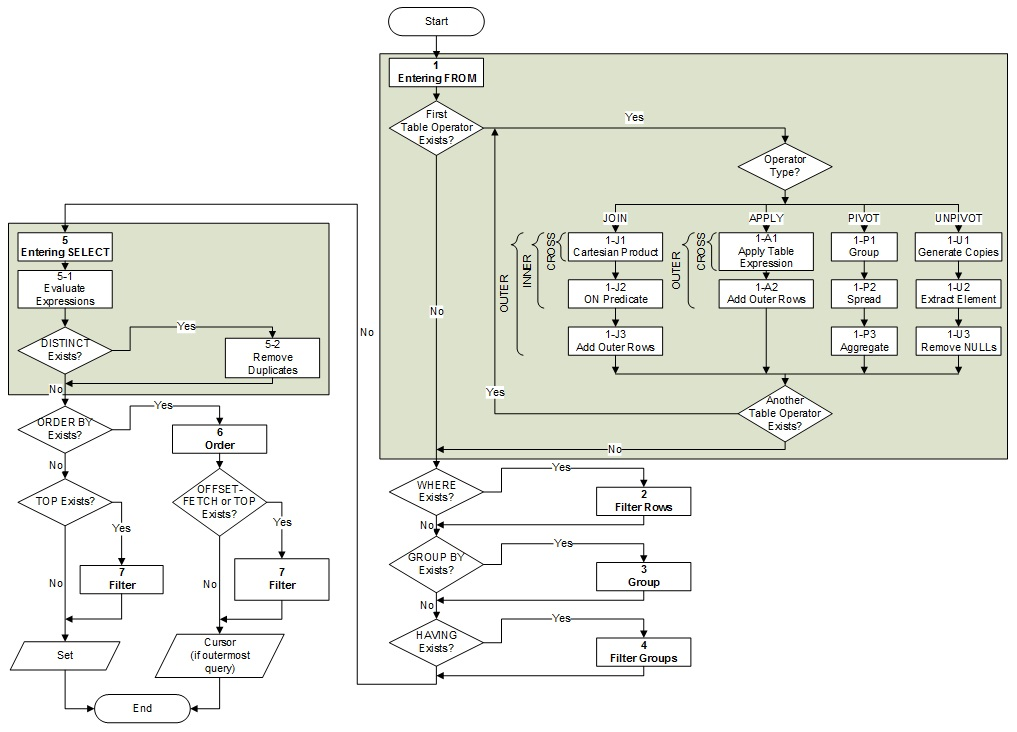 Figure 04 - Logical query processing flow chart.jpg