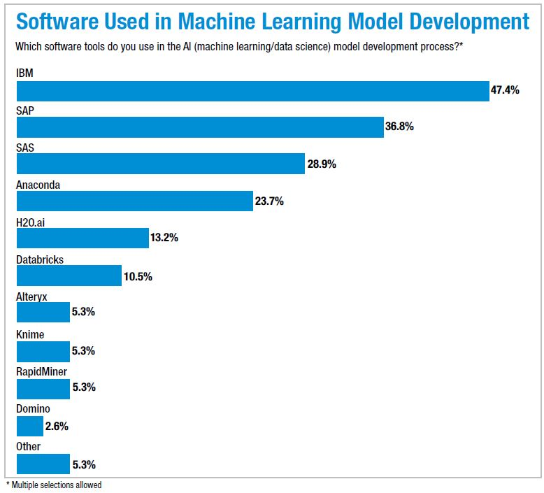 Machine learning development software tools in use
