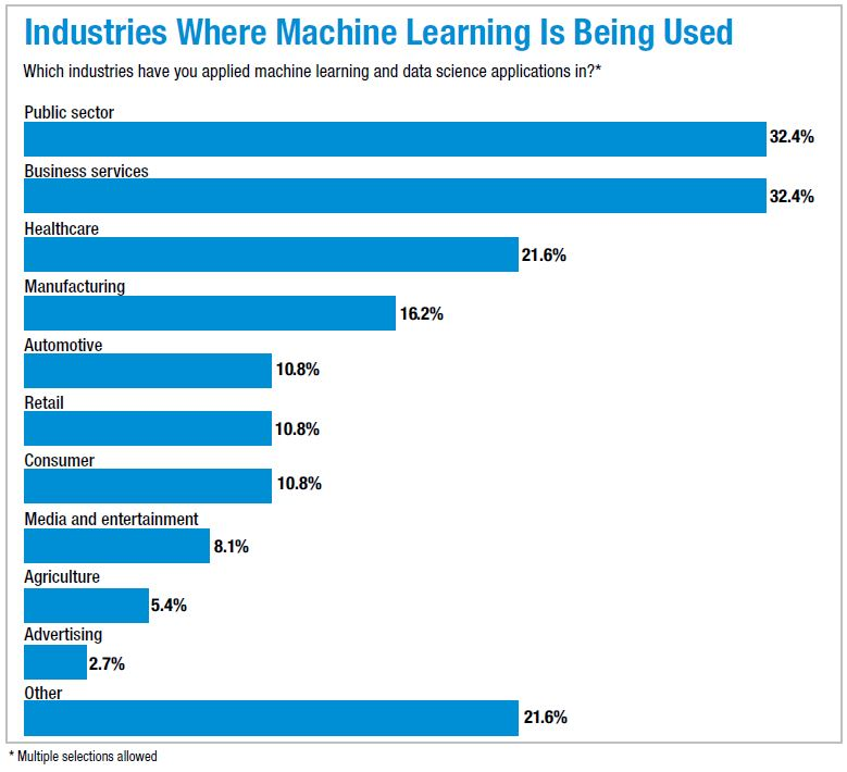 Industries where machine learning is being used