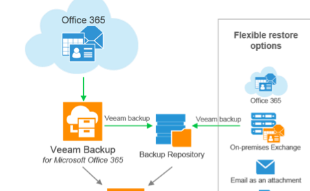 Veeam Backup for Microsoft Office 365: Availability vs