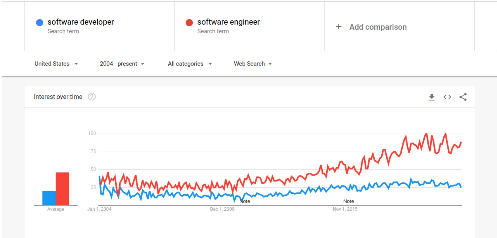 Software Engineer vs. Developer 3.png