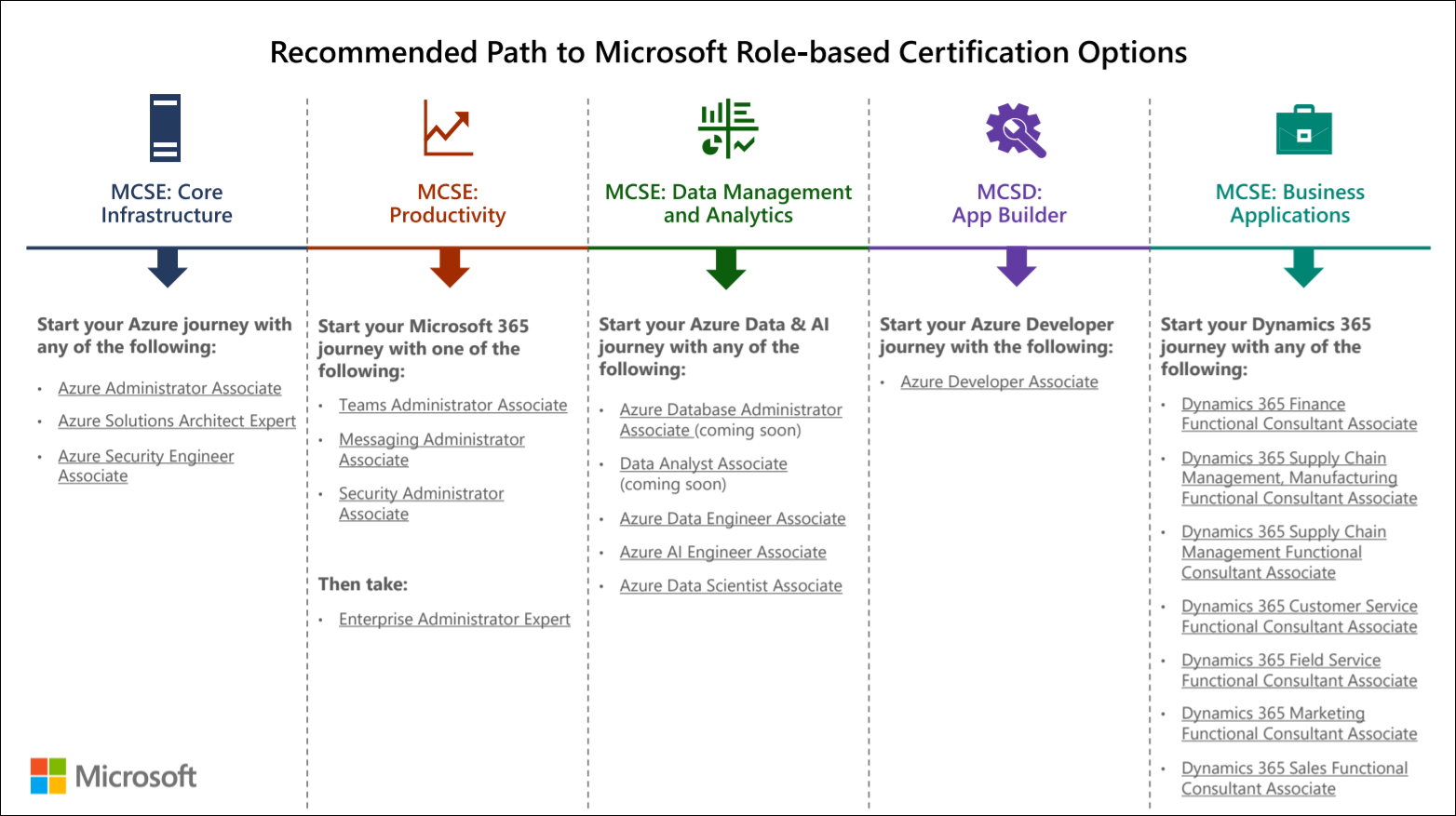 microsoft role-based certification options