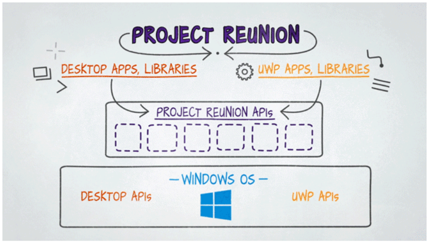 Microsoft Project Reunion