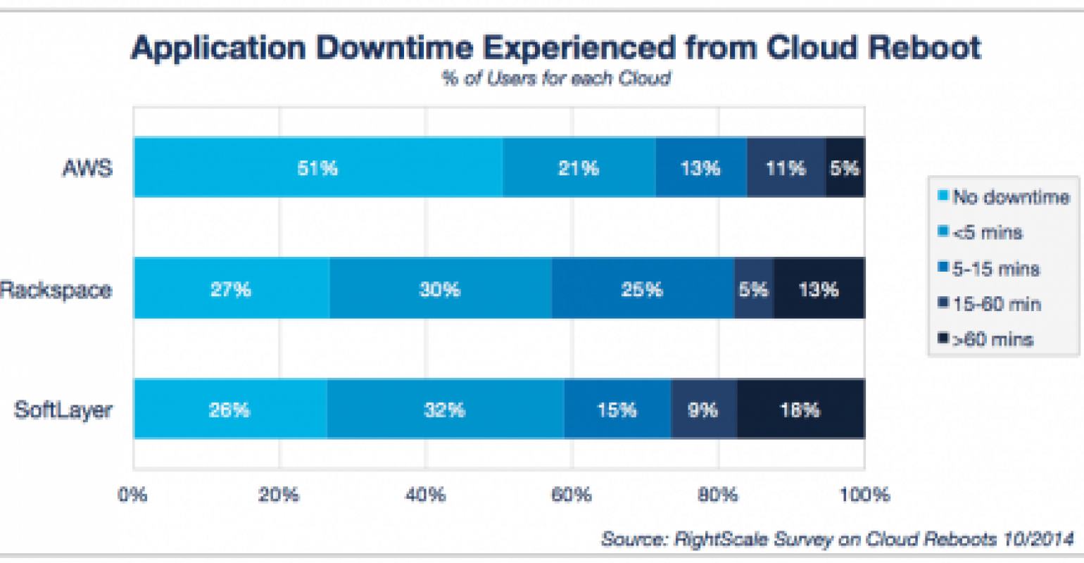 Report: AWS Users Weathered Cloud Reboot Better than