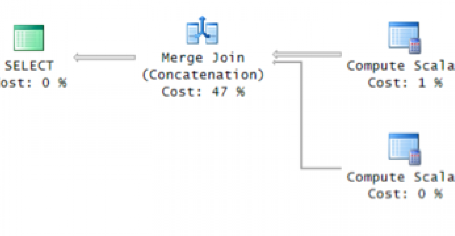 SQL Server: Avoiding a Sort with Merge Join Concatenation