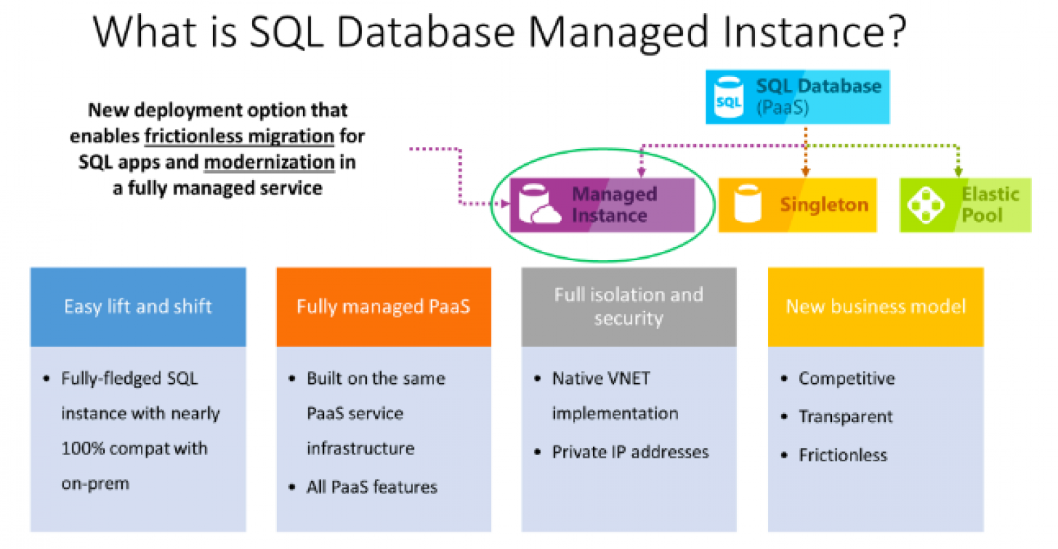 Azure SQL Database Managed Instance: Easing the Move from On