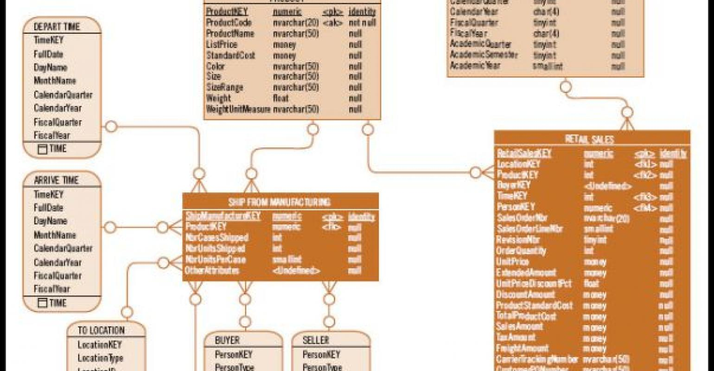 The Data Warehouse Bus Architecture   IT Pro