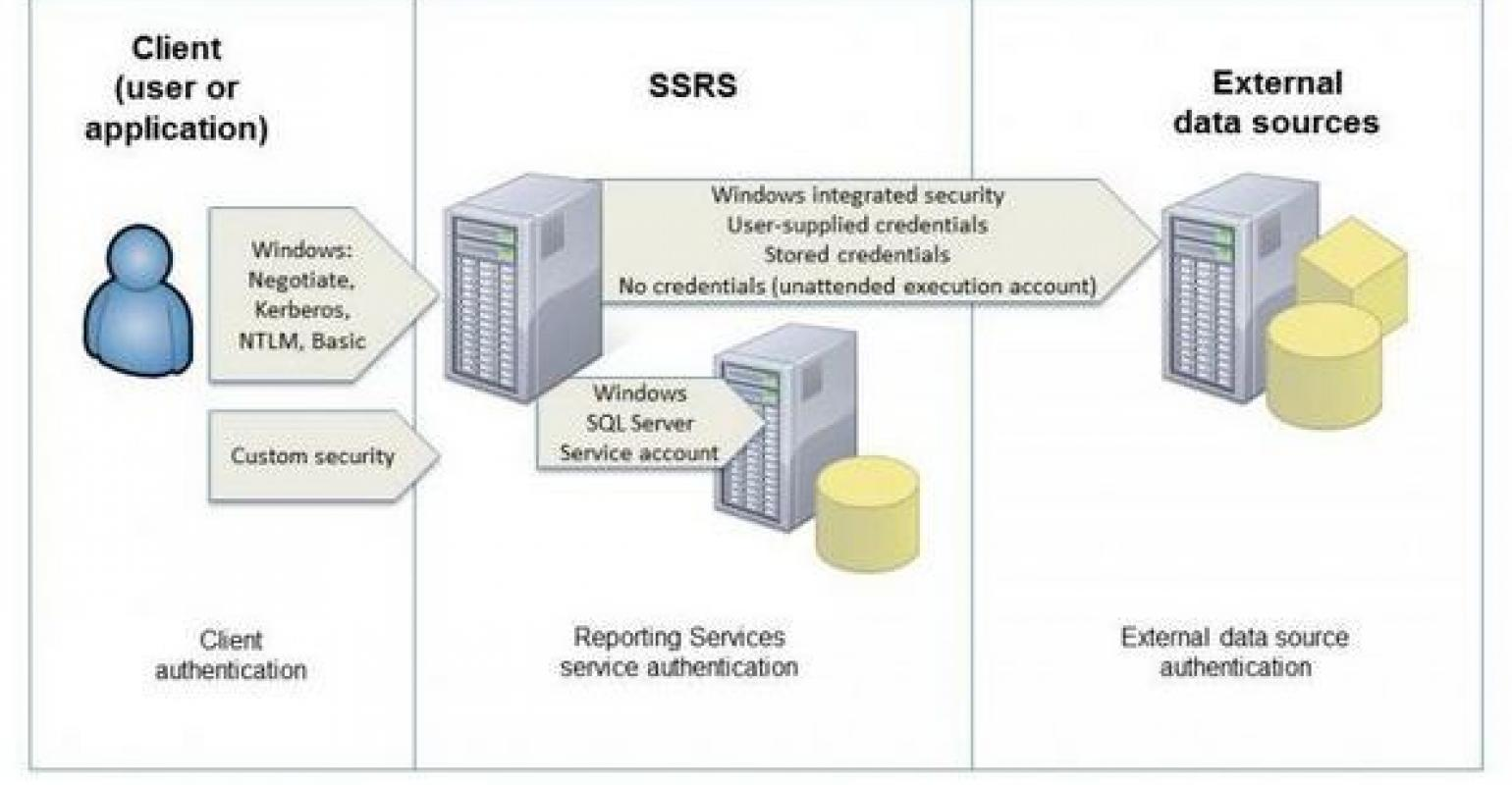Reporting Services 2008 R2 and SharePoint Server 2010 – The