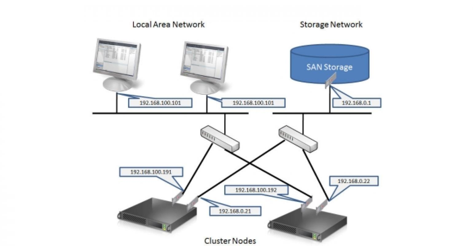Windows Server 2012: Building a Two-Node Failover Cluster