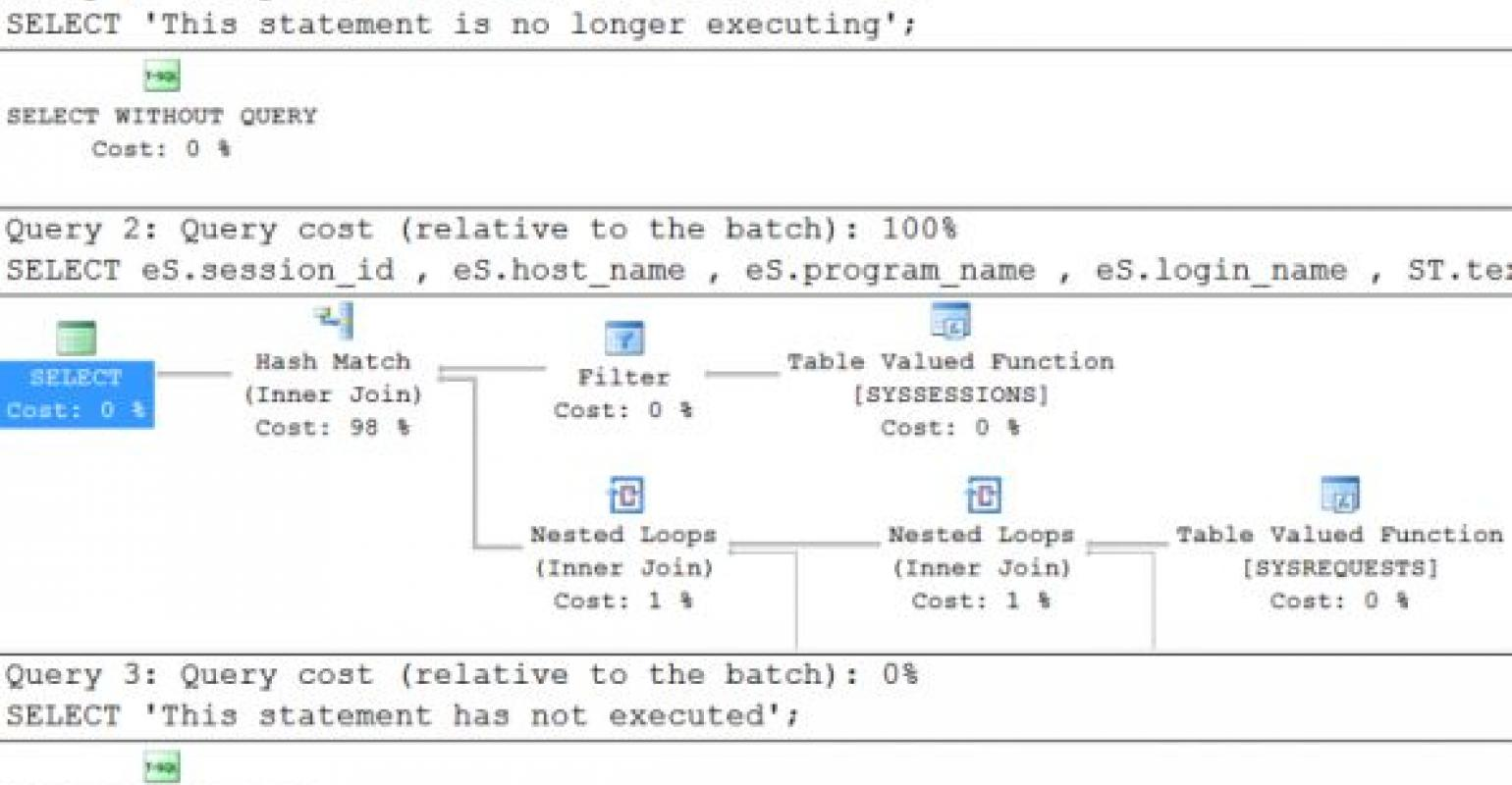 Identifying Query Text and Graphical Execution Plans in