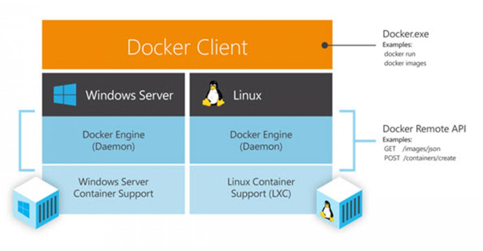 Windows Server Next to Get Docker Container Support   IT Pro