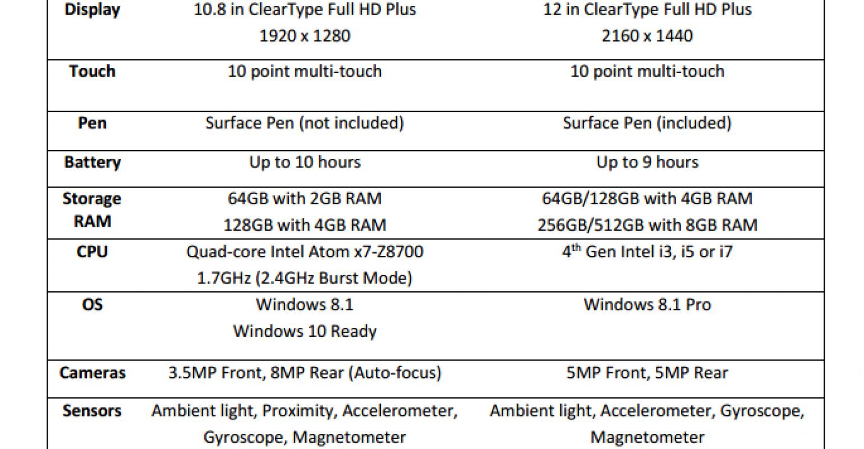 A side by side comparison - Surface 3 vs Surface Pro 3 | IT Pro