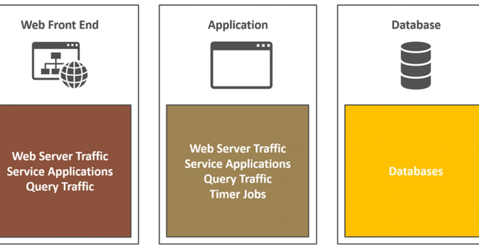 SharePoint 2016 Core Infrastructure Design | IT Pro