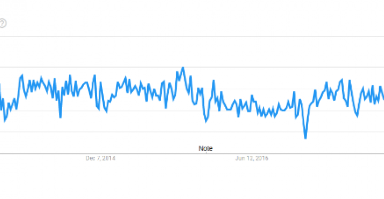 Google Trends NoSQL