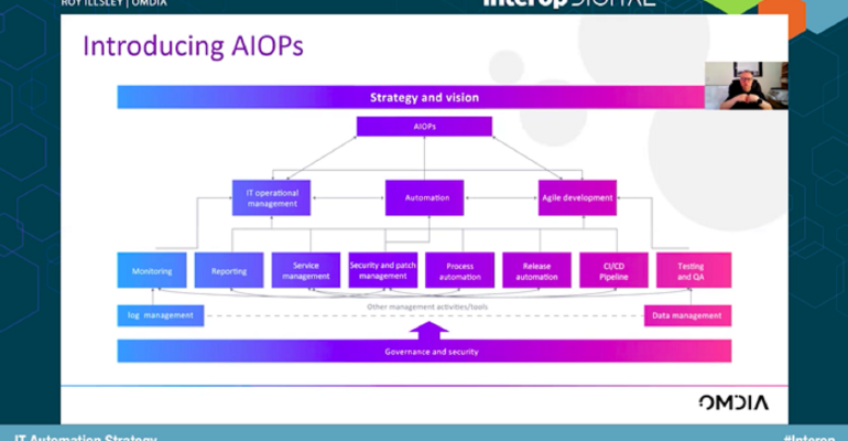AIOps introduction