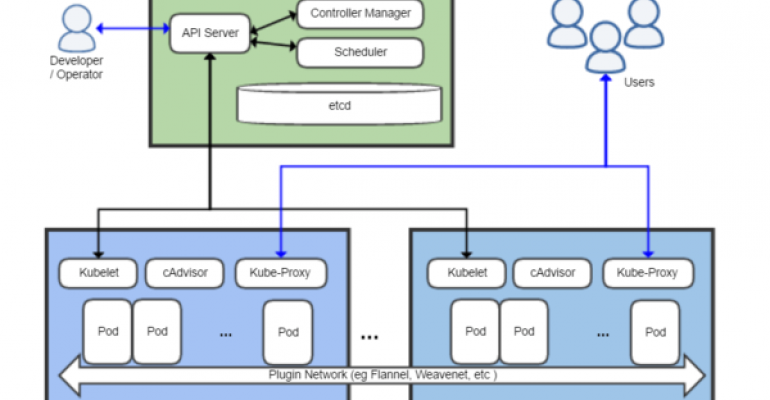 Supported Kubernetes Coming To Aws It Pro