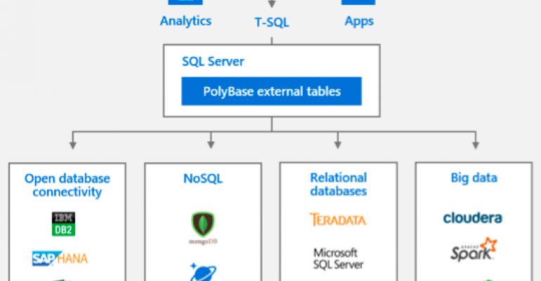 Polybase Expansion, Big Clusters Are Key Features in SQL Server 2019