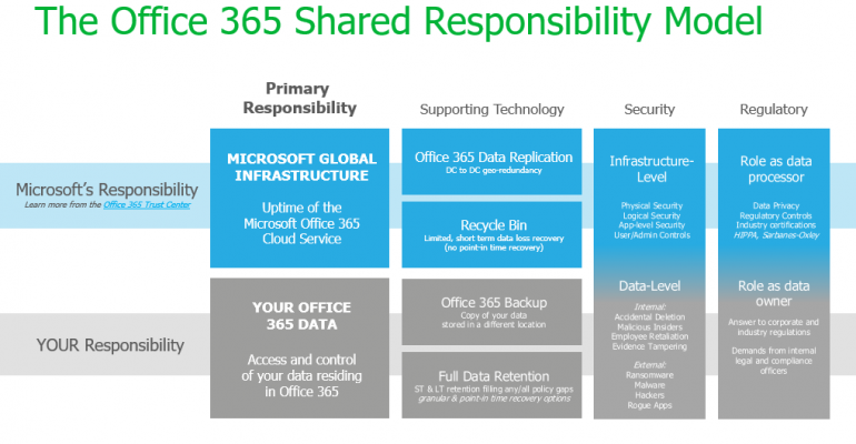 Office 365 Shared Responsibility