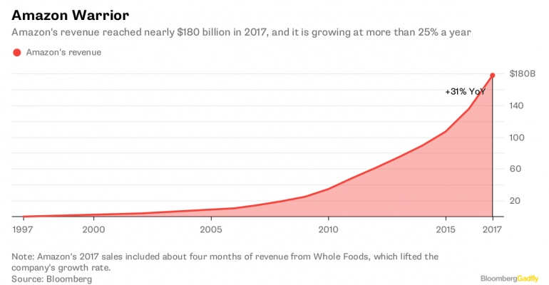 Amazon's revenue has grown by 25% per year
