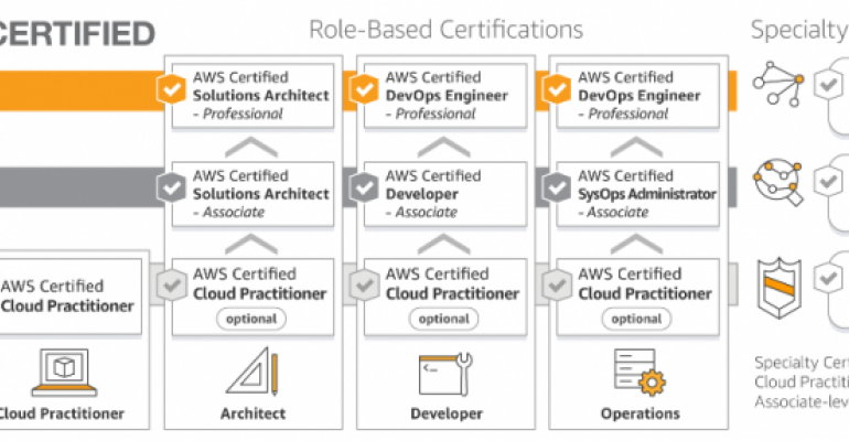 AWS-certification-roadmap