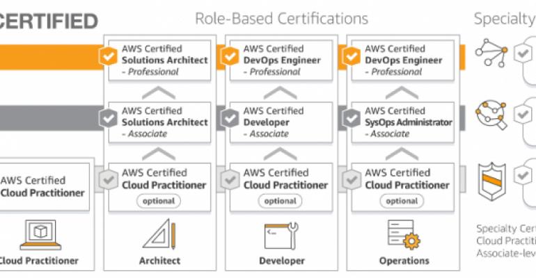 AWS-certification-roadmap