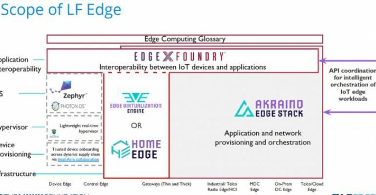 edgex-lf-edge-877x432.jpg