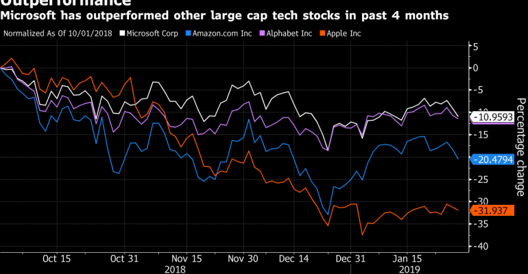 Microsoft has outperformed other large-cap stocks