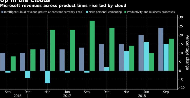 Microsoft's cloud sales across product lines, 2018