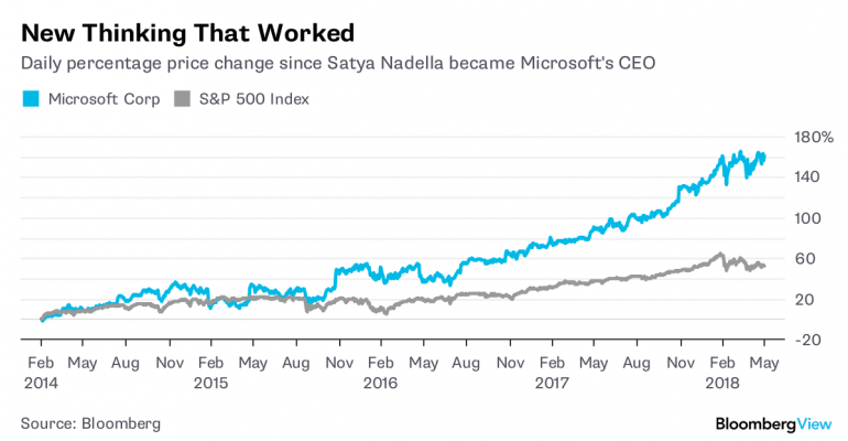 Check out MSFT's stock rise