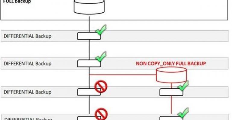 SQL Server diagram of FULL Backup