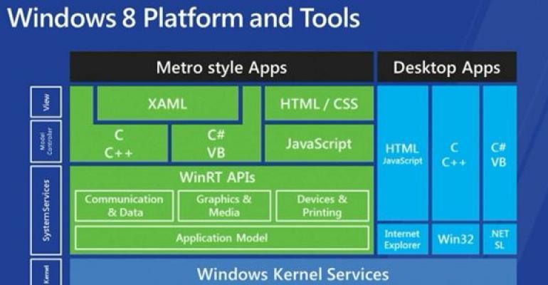 Microsoft Windows 8 Development Options: .NET, C++, and HTML5