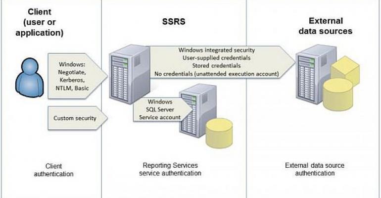SQL Server Reporting Services diagram