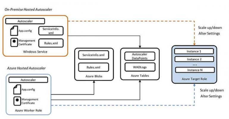 Auto-Scale Windows Azure Cloud Apps Using the Autoscaling Application Block