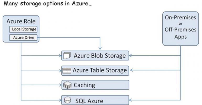 Windows Azure Development: An Architectural Overview