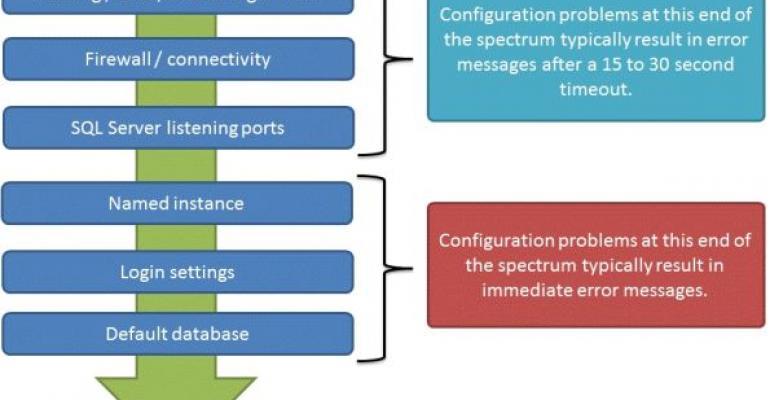SQL Server configuration problems flow chart