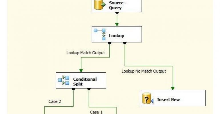 incremental load diagram
