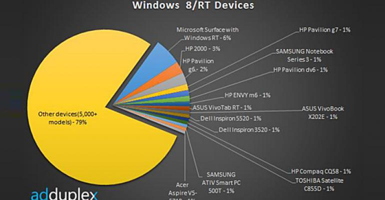 AdDuplex: Surface Still Rules Nascent Windows 8 Devices Market
