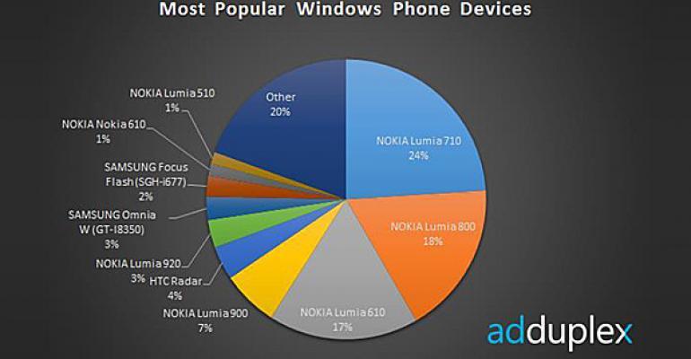 Interesting Windows Phone Stats