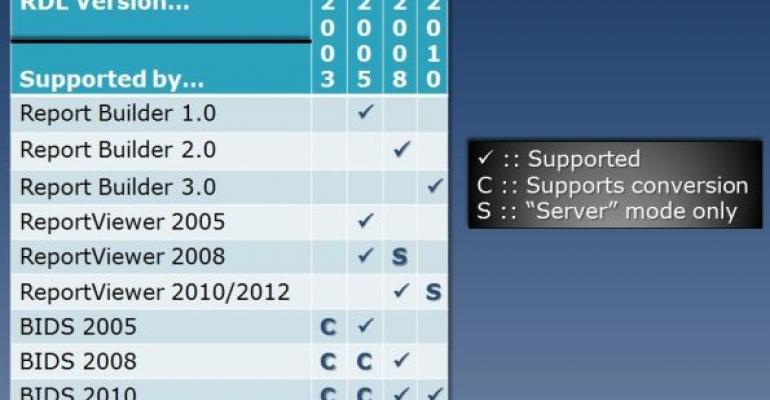 Visual Studio 2012 and SQL Server 2012 Reporting Services—Still Out of Sync