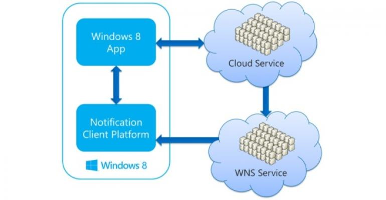Sending Push Notifications from SharePoint to Windows 8 Apps