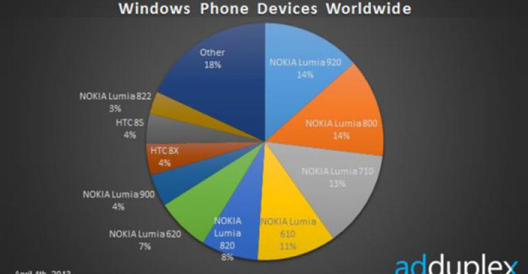 Windows Phone Device Stats: April 2013