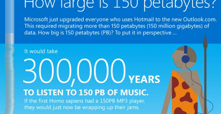 Microsoft Infographic: The Enormity of What We Just Did