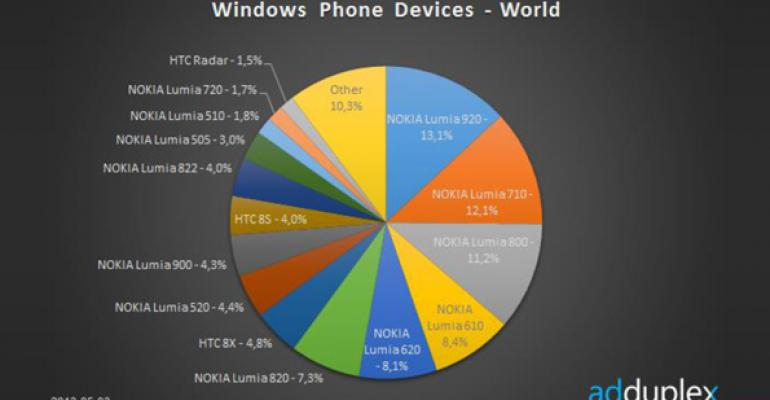 Windows Phone Device Stats: May 2013