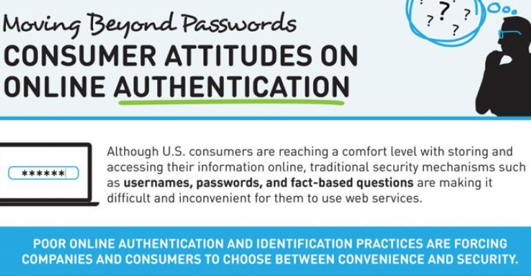 Infographic: Consumer Attitudes on Online Authentication