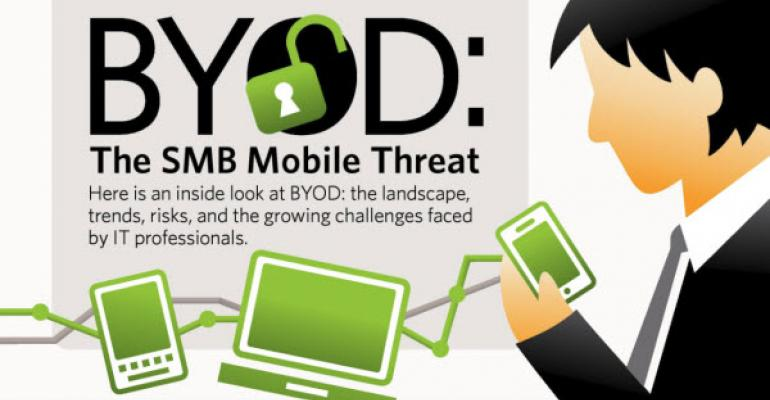 Infographic: The Current State of BYOD