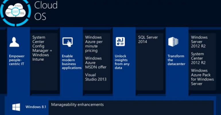 System Center 2012 R2: What's New in Specific Products?