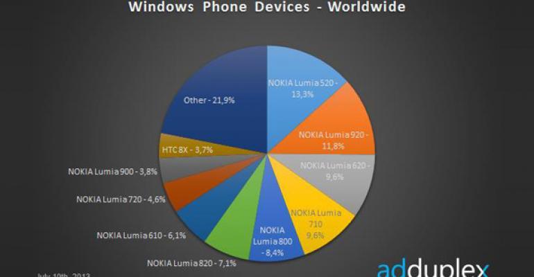Windows Phone Device Stats: July 2013