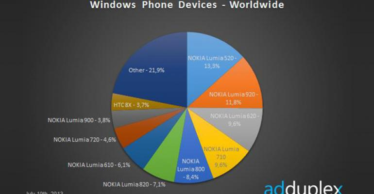Windows Phone Device Stats: July 2013