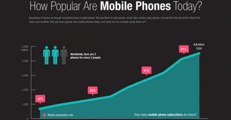 Infographic: The Popularity of Mobile Phones